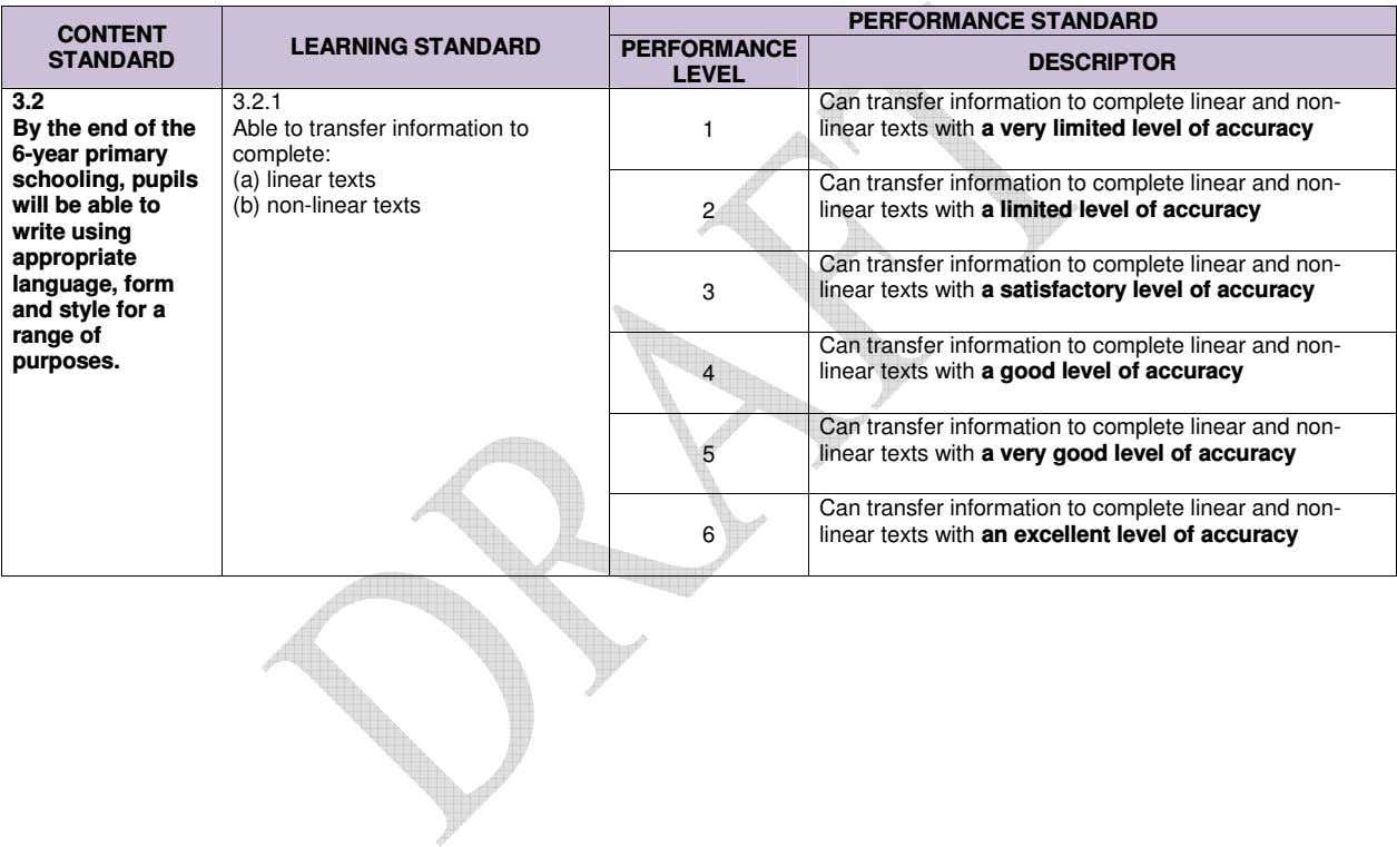 PERFORMANCE STANDARD CONTENT LEARNING STANDARD PERFORMANCE STANDARD DESCRIPTOR LEVEL 3.2 3.2.1 Can transfer
