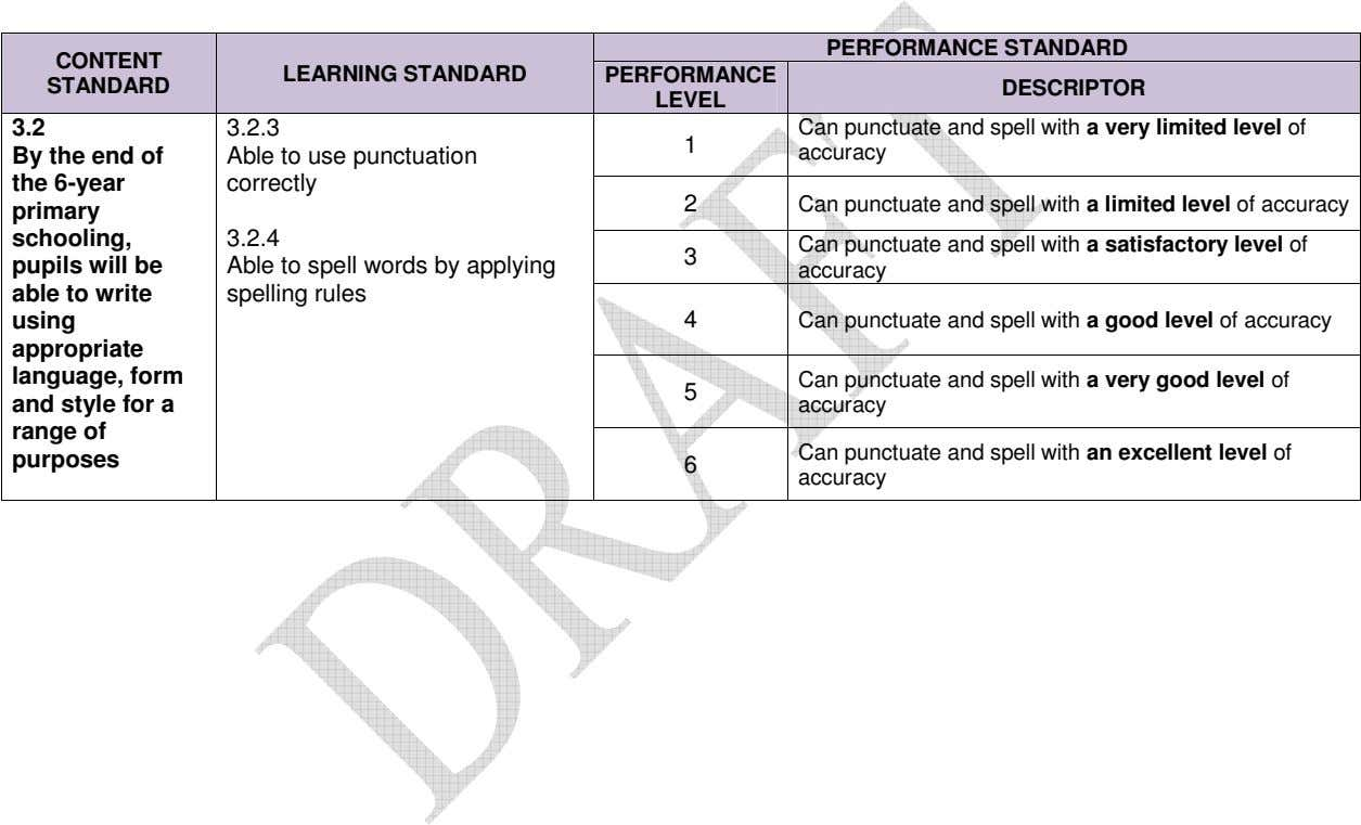 PERFORMANCE STANDARD CONTENT LEARNING STANDARD PERFORMANCE STANDARD DESCRIPTOR LEVEL 3.2 3.2.3 1 By the end
