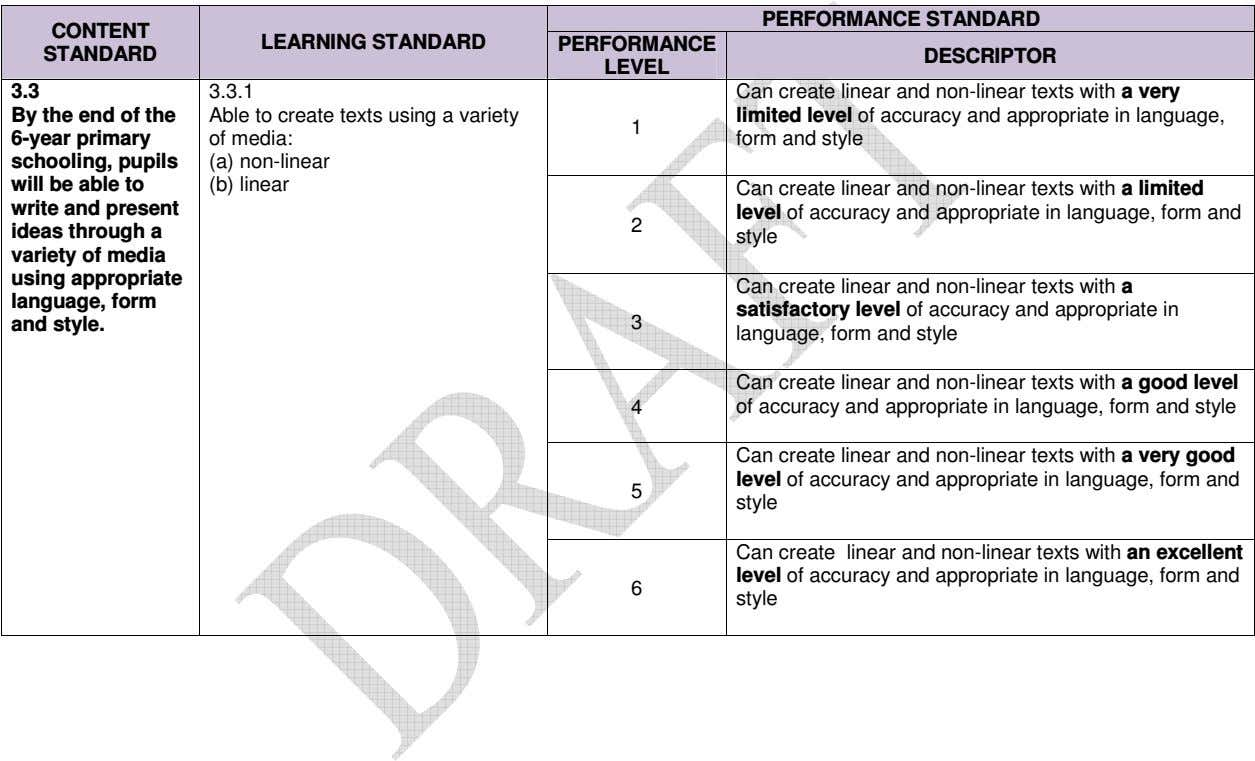 PERFORMANCE STANDARD CONTENT LEARNING STANDARD PERFORMANCE STANDARD DESCRIPTOR LEVEL 3.3 3.3.1 By the end of