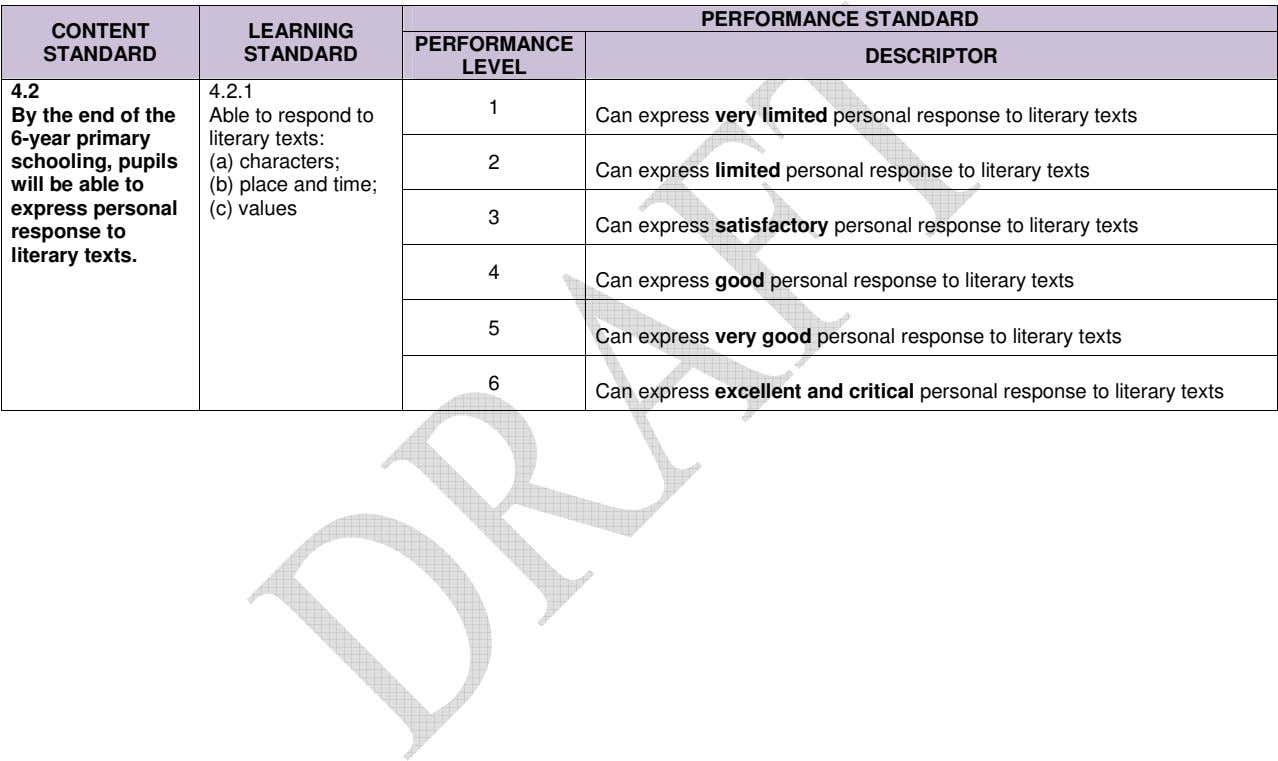 PERFORMANCE STANDARD CONTENT LEARNING PERFORMANCE STANDARD STANDARD DESCRIPTOR LEVEL 4.2 4.2.1 1 By the end
