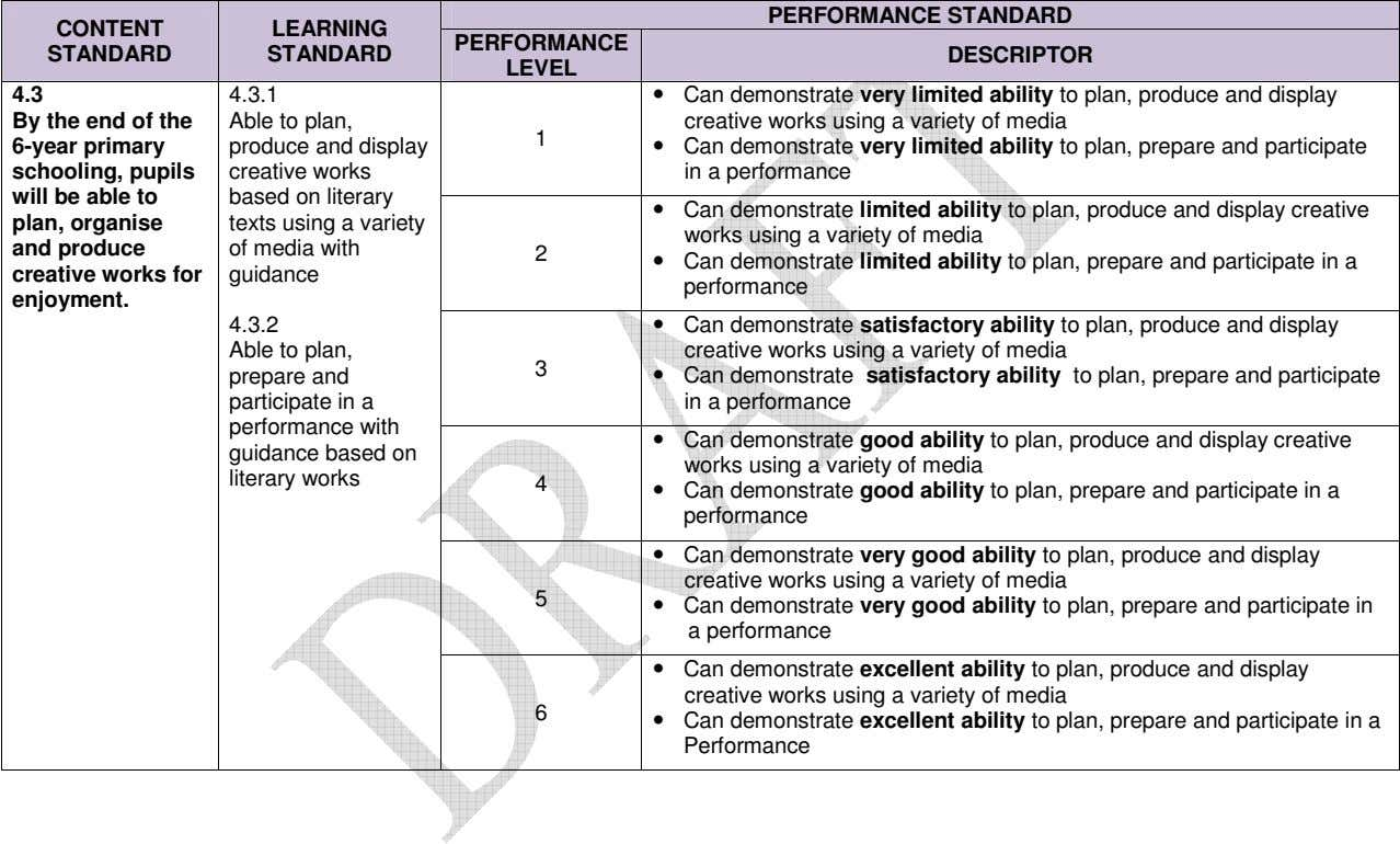 PERFORMANCE STANDARD CONTENT LEARNING PERFORMANCE STANDARD STANDARD DESCRIPTOR LEVEL 4.3 4.3.1 By the end of