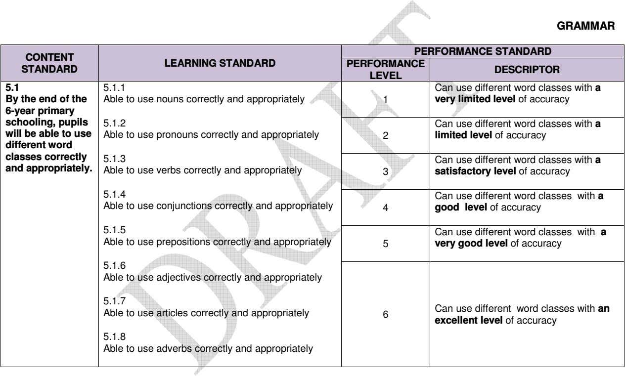 GRAMMAR PERFORMANCE STANDARD CONTENT LEARNING STANDARD PERFORMANCE STANDARD DESCRIPTOR LEVEL 5.1 5.1.1 Can use