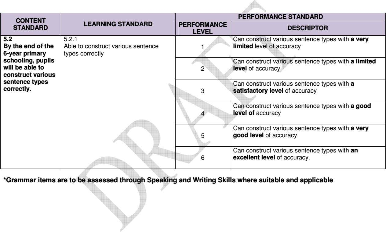 PERFORMANCE STANDARD CONTENT LEARNING STANDARD PERFORMANCE STANDARD DESCRIPTOR LEVEL 5.2 5.2.1 Can construct