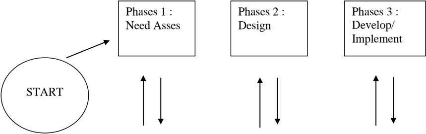 Phases 1 : Phases 2 : Phases 3 : Need Asses Design Develop/ Implement START