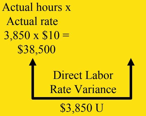 Actual hours x Actual rate 3,850 x $10 = $38,500 Direct Labor Rate Variance $3,850 U