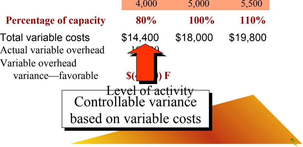 4,000 5,000 5,500 Percentage of capacity 80% 100% 110% Total variable costs $14,400 $18,000 $19,800 Actual