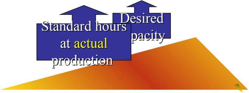 Desired Desired Standard Standard hours hours capacity capacity at at actual actual production production