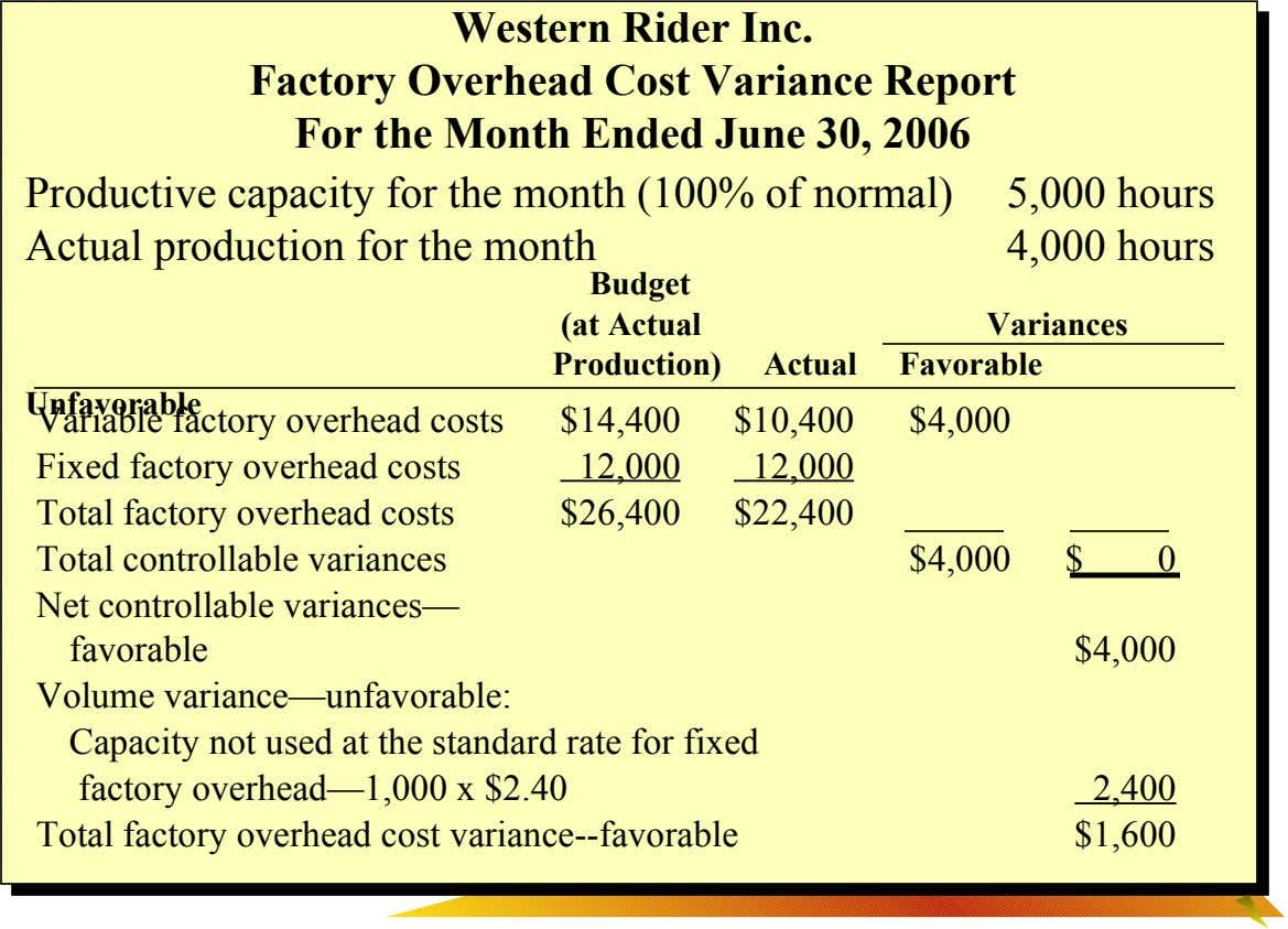 Western Rider Inc. Factory Overhead Cost Variance Report For the Month Ended June 30, 2006 Productive