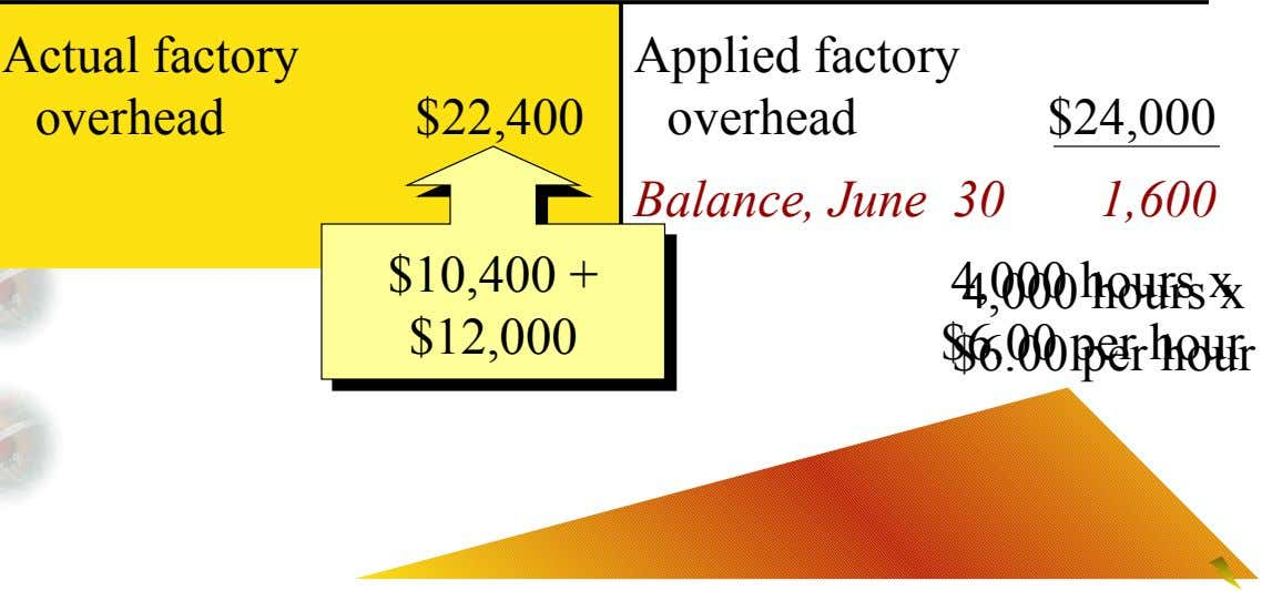 Actual factory Applied factory overhead $22,400 overhead $24,000 Balance, June 30 1,600 $10,400 + $10,400 +