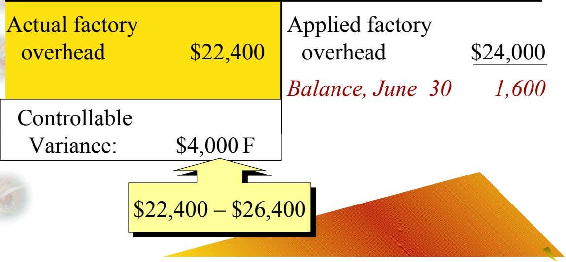 Actual factory Applied factory overhead $22,400 overhead $24,000 Balance, June 30 1,600 Controllable Variance: $4,000 F