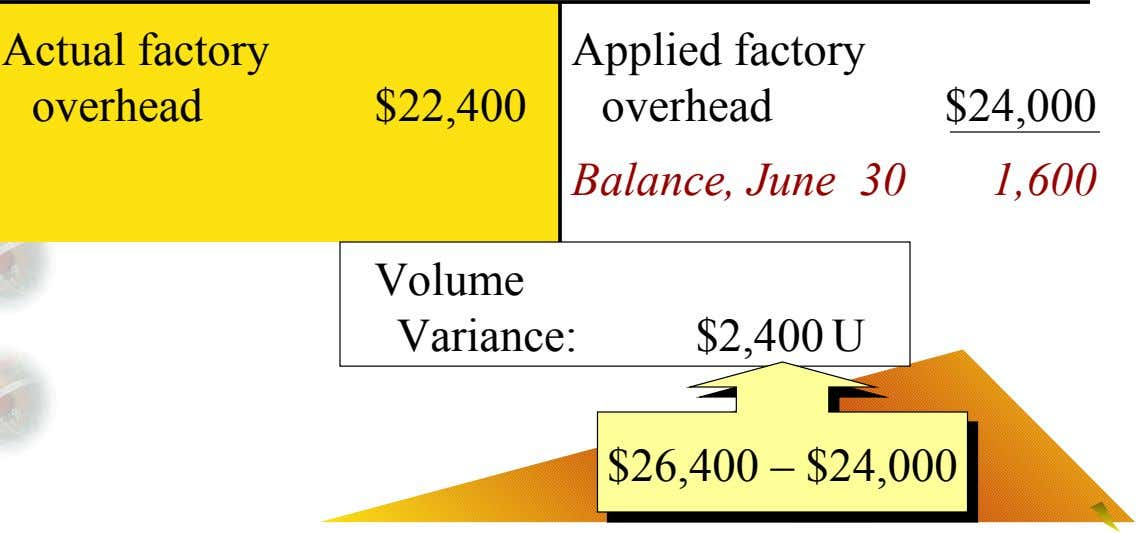 Actual factory Applied factory overhead $22,400 overhead $24,000 Balance, June 30 1,600 Volume Variance: $2,400 U