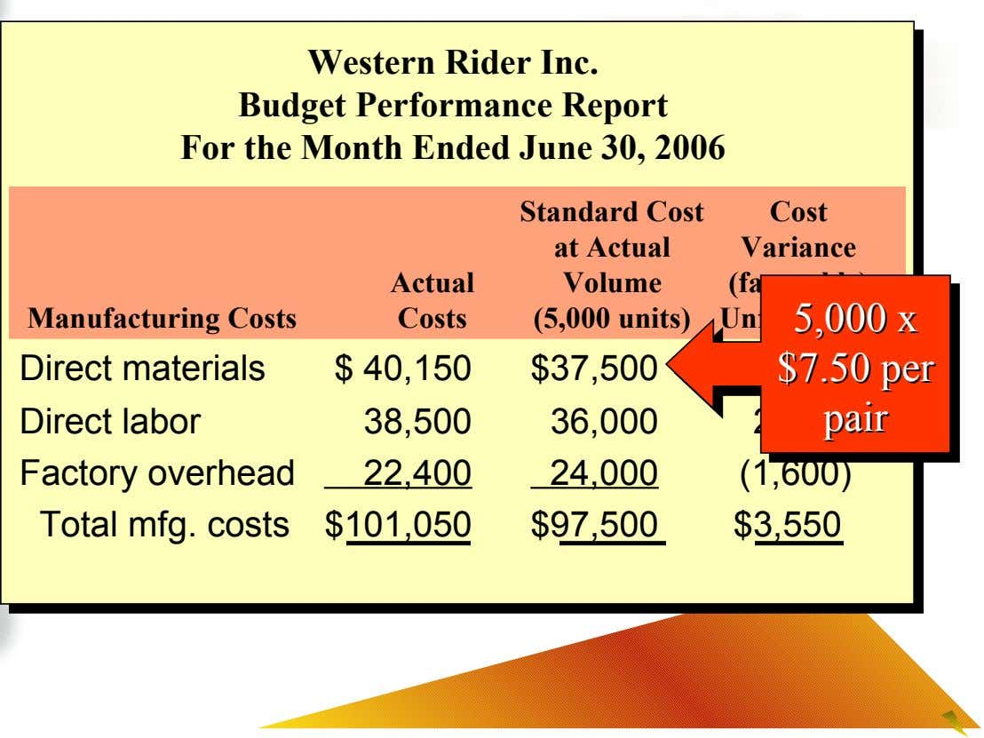 Western Rider Inc. Budget Performance Report For the Month Ended June 30, 2006 Cost Variance Actual