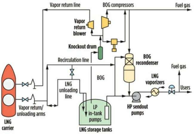 the LP BOG compressor(s) and the BOG recondenser ( Fig. 1 ). Fig. 1. Process flow