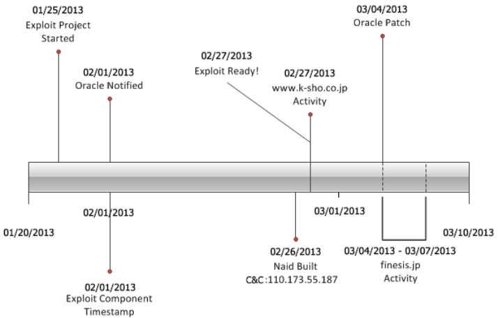 Oracle released the fix for CVE-2013-1493 on March 4. Figure 9. Timeline of activity for CVE-2013-1493