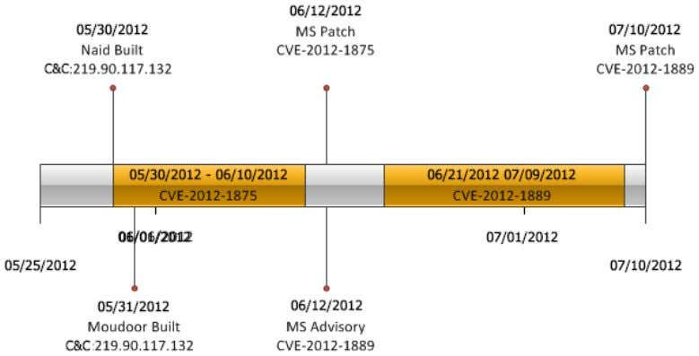 infrastructure and the first links to the Bit9 incident Figure 14. Activity timeline on gothamcenter.org Figure