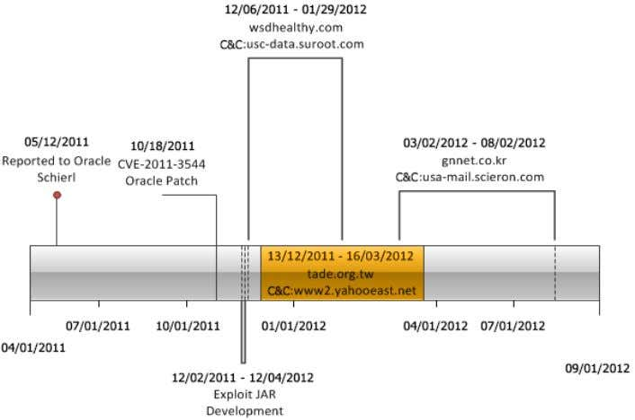 exclusively to establish C&C communications, with the Figure 16. Timeline of malicious activity associated with