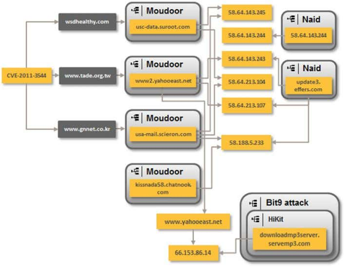 Timeline of malicious activity associated with CVE-2011-3544 Figure 17. CVE-2011-3544 - the first links between Moudoor
