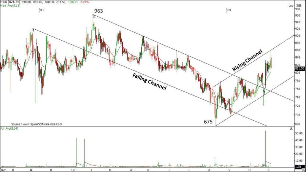 PI Industries traded in a falling channel after topping out at a level of 963
