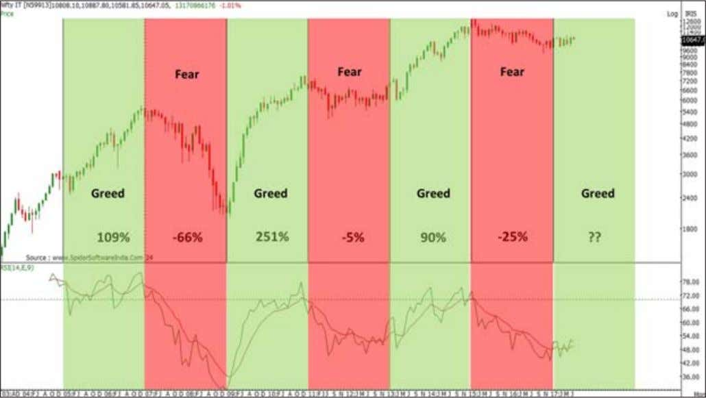 The IT sector goes through greed and fear cycle every two years. The index is