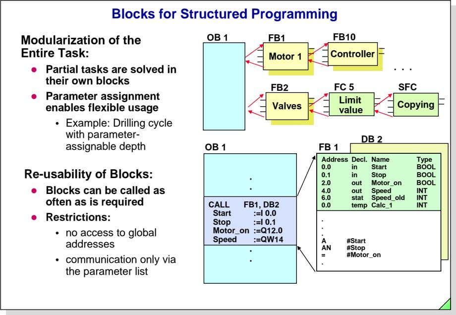 Blocks for Structured Programming OB 1 FB10 Modularization of the Entire Task: FB1 Controller Controller