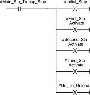 #Main_Sta_Transp_Stop #Initial_Step S #First_Sta _Activate R #Second_Sta _Activate R #Third_Sta _Activate R