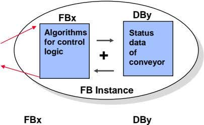 DBy FBx Algorithms Status for control data logic + of conveyor FB Instance FBx DBy