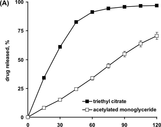 (A) 100 75 50 25 triethyl citrate acetylated monoglyceride 0 0 30 60 90 120