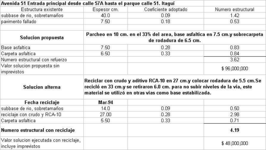 en costos de cada alternativa en la tabla 11 y 12: Tabla 11. Alternativas de rehabilitación