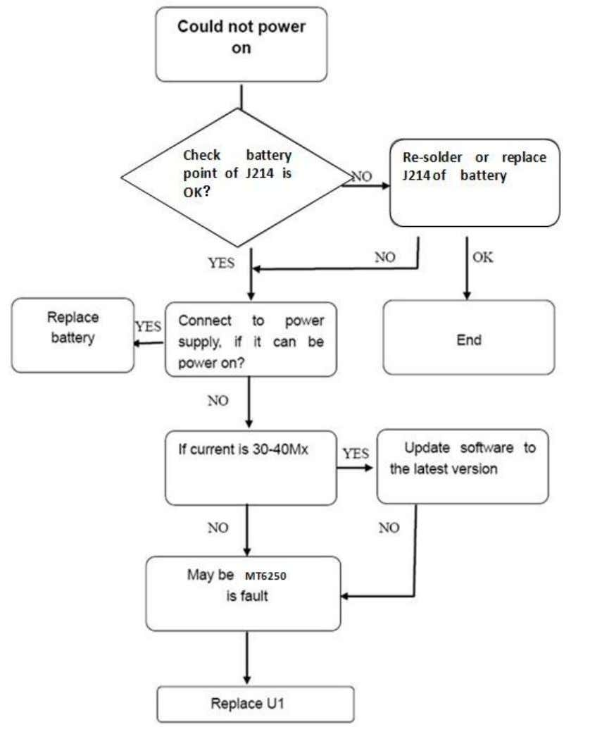 Test flowchart of cannot power on (main)