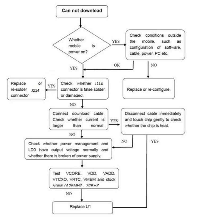 The test flowchart of download failed