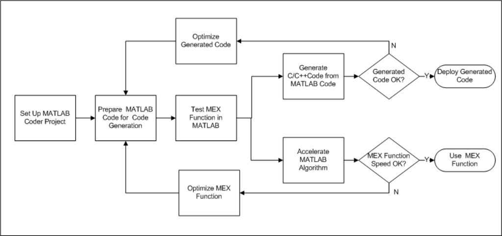 "1 About MATLAB Coder Code Generation Workflow See Also • Chapter 3, ""Setting Up a MATLAB"