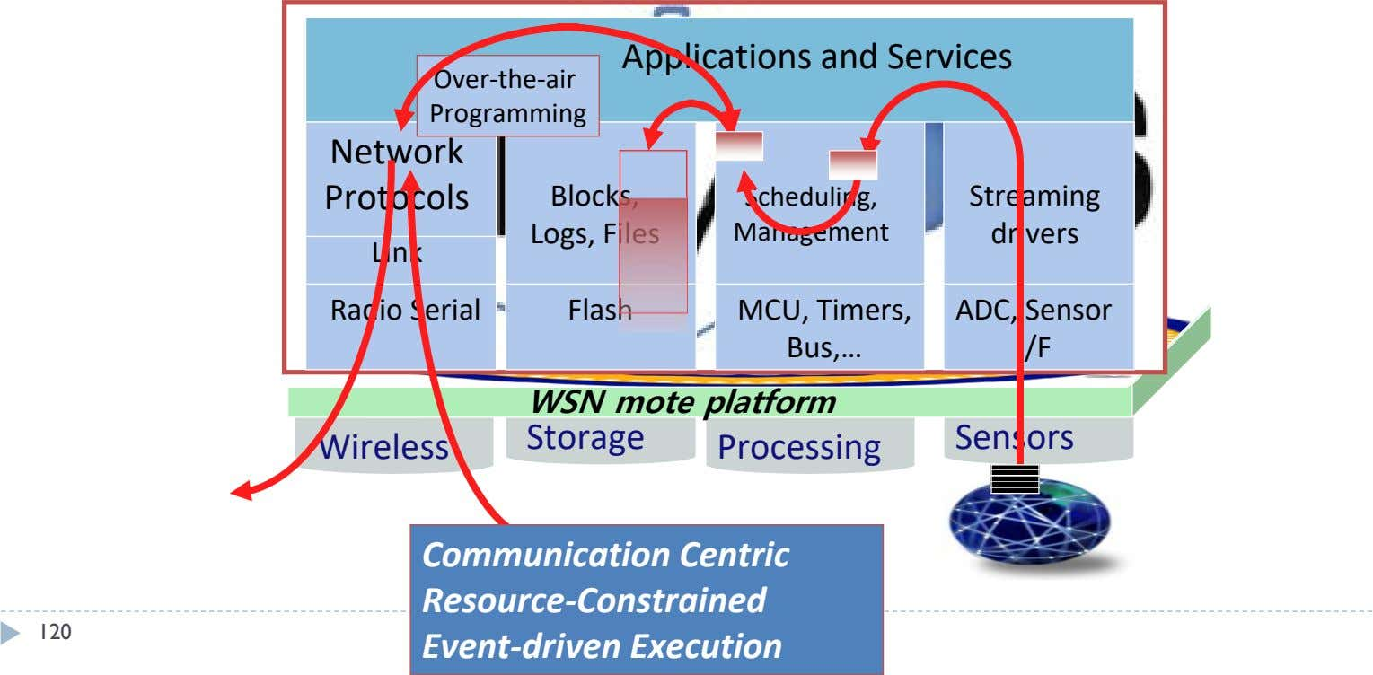 Applications and Services Over-the-air Programming Network Protocols Blocks, Scheduling, Streaming Logs, Files