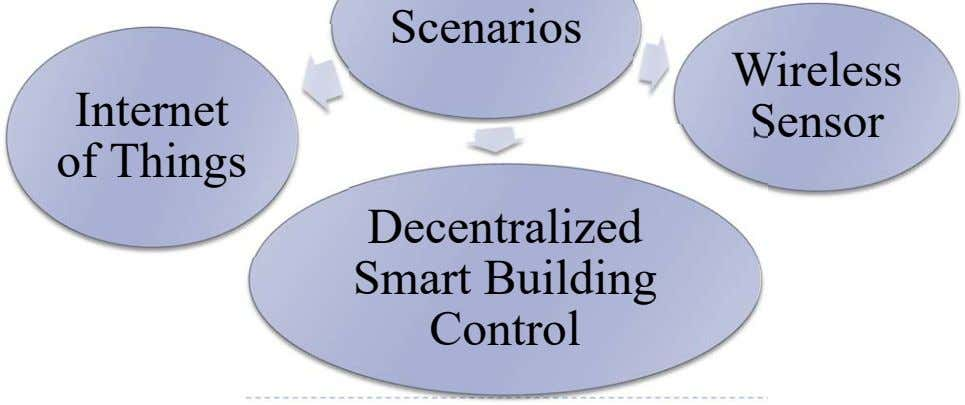 Internet of Things Sensor Decentralized Smart Building Control