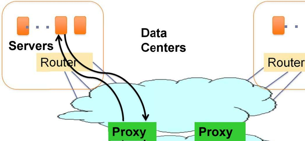 . . . . . Data Servers Centers Router Router Proxy Proxy