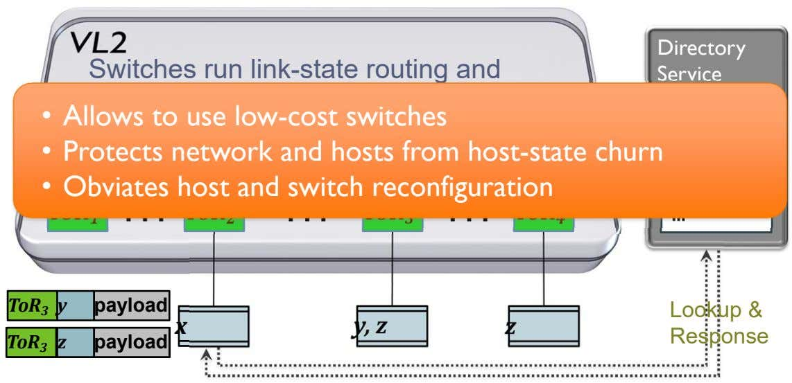 Directory Switches run link-state routing and Service maintain only switch-level topology • Allows to use