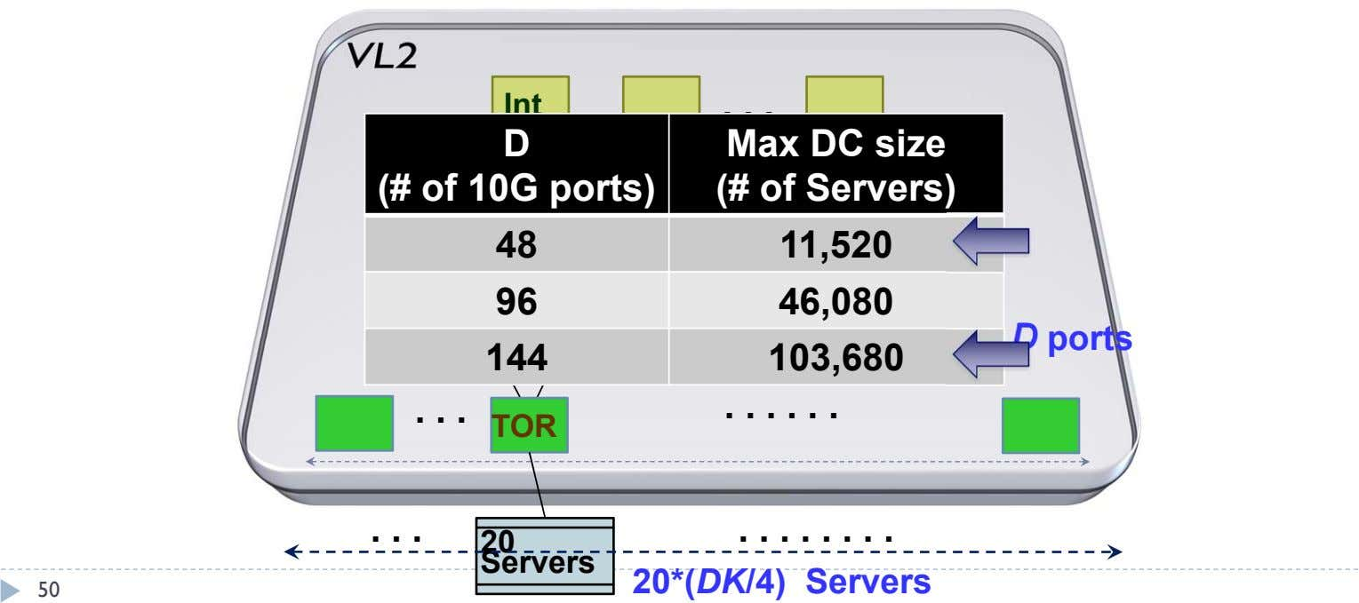 Int . . . D Max DC size (# of 10G ports) (# of Servers)