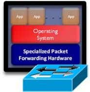 App App App Operating System Specialized Packet Forwarding Hardware