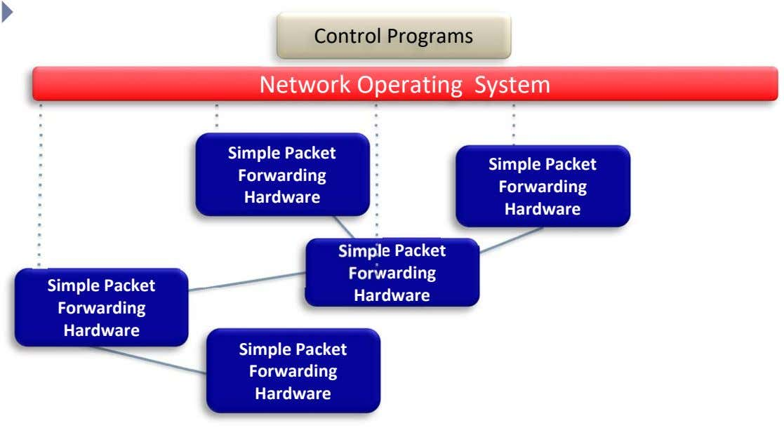  Control Programs Network Operating System Simple Packet Simple Packet Forwarding Forwarding Hardware Hardware