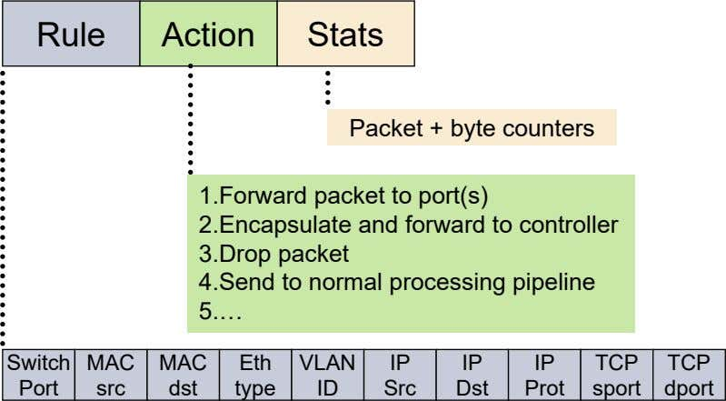 Rule Action Stats Packet + byte counters 1.Forward packet to port(s) 2.Encapsulate and forward to