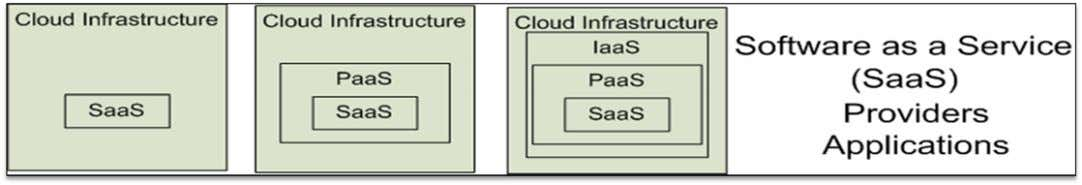 (SaaS) Platform as a Service (PaaS) Infrastructure as a Service (IaaS) SalesForce CRM LotusLive Google App
