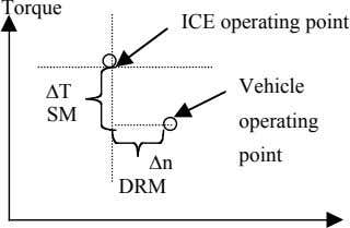 Torque ICE operating point Vehicle ∆T SM operating point ∆n DRM