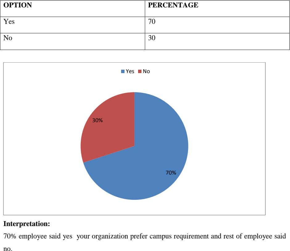 OPTION PERCENTAGE Yes 70 No 30 Yes No 30% 70% Interpretation: 70% employee said yes your