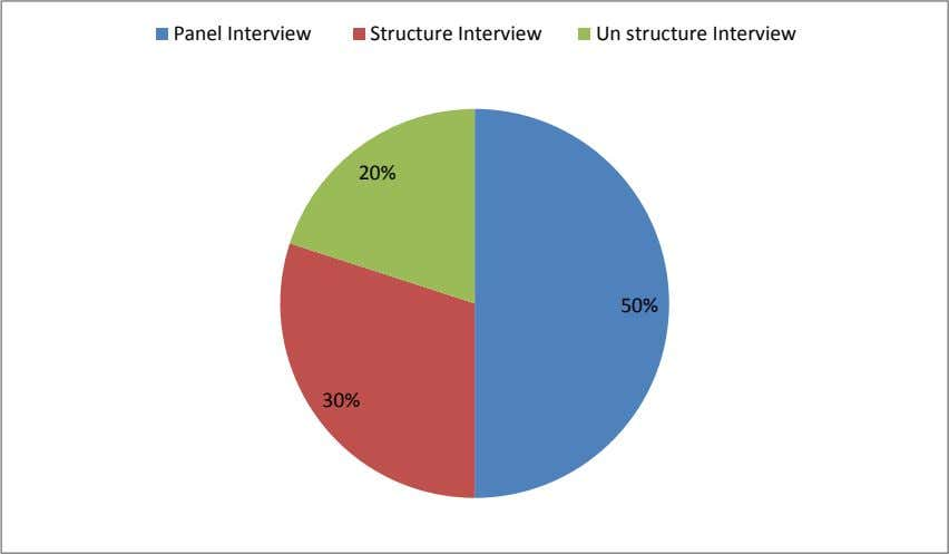 Panel Interview Structure Interview Un structure Interview 20% 50% 30%