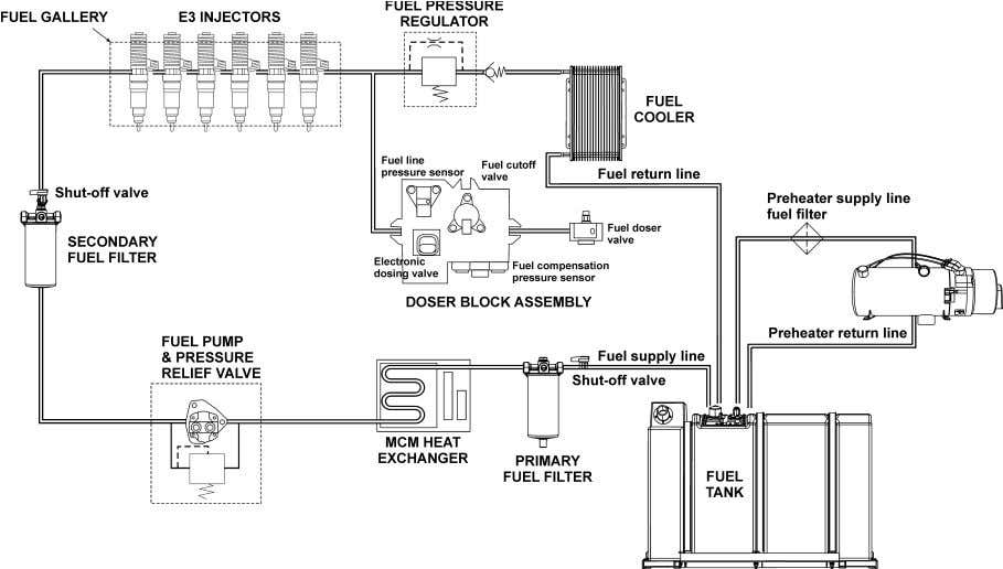 to the preheater. Excess fuel returns to the fuel tank. FIGURE 1: FUEL SYSTEM SCHEMATIC (DDC