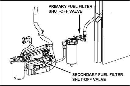 the fuel tank) prevents fuel flow when not activated. 03075 FIGURE 2: MANUAL SHUT-OFF VALVES LOCATION