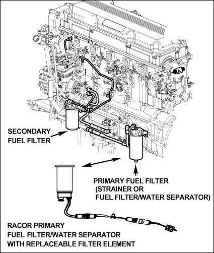 may be installed in primary filter location (Fig. 4). FIGURE 4: ENGINE R.H. SIDE 03069 NOTE