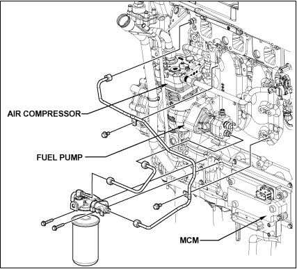 fuel pump is driven off of the rear of the air compressor. FIGURE 6: FUEL PUMP