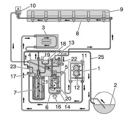 e procedures for parts replacement, repair and maintenance. FIGURE 7: FUEL SYSTEM SCHEMATIC (VOLVO D13 ENGINE)