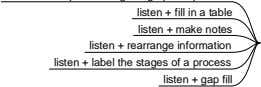 listen + label the stages of a process listen + gap fill 2. Listening sequence of