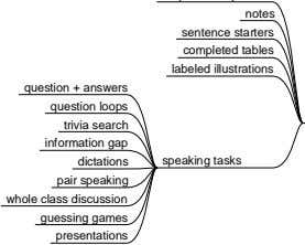 question + answers question loops trivia search information gap dictations pair speaking whole class discussion